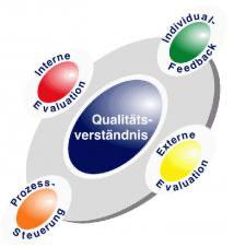 Qualitätsverständnis